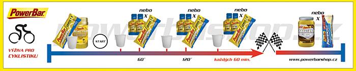 PowerBar diagram - cyklo maraton